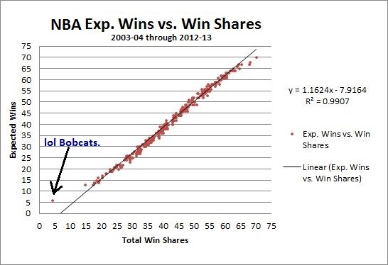 Exp. Wins vs. Win Shares