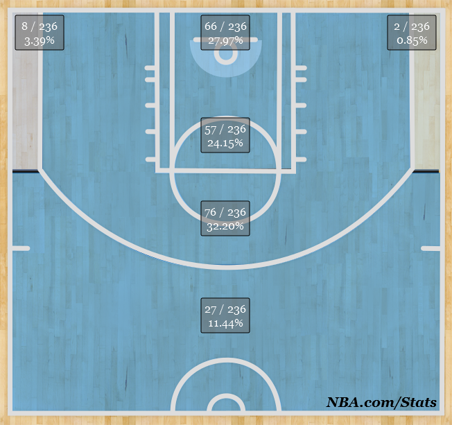 Holiday's shot chart