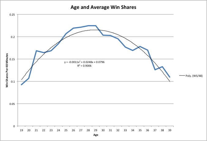 Averages Graph