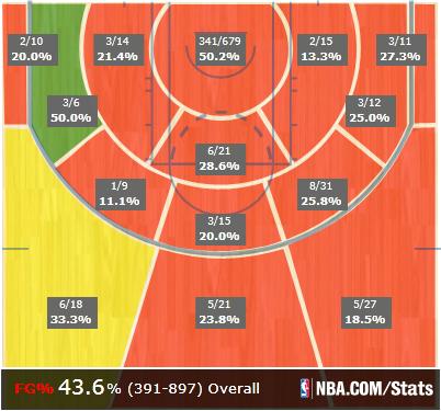 2013-14 Shot Chart