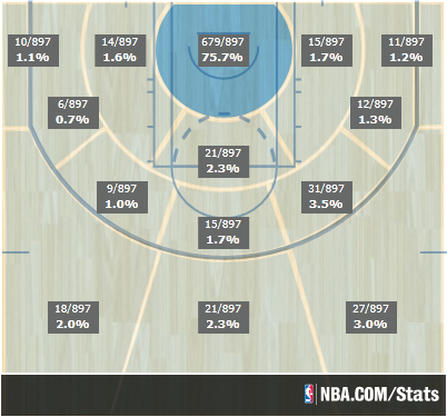 2013-14 Shot Distribution