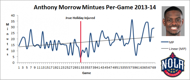 Anthony Morrow's minutes per-game has increased steadily since Holiday's injury.