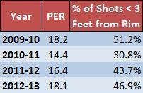 Evans shot distance