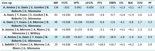 Stiemsma lineups on the Pelicans
