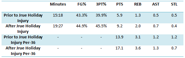 How has Anthony Morrow performed since Jrue Holiday's injury?