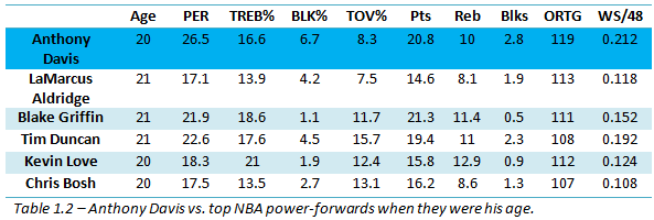 Anthony Davis vs top NBA power forwards when they were his age