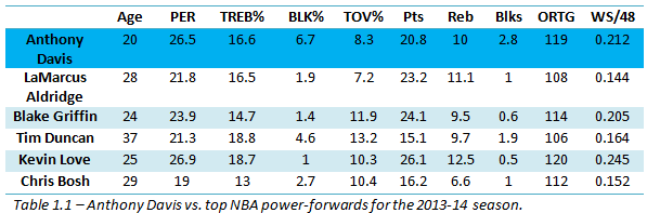 Anthony Davis vs top NBA power fowards for the 2013-14 season