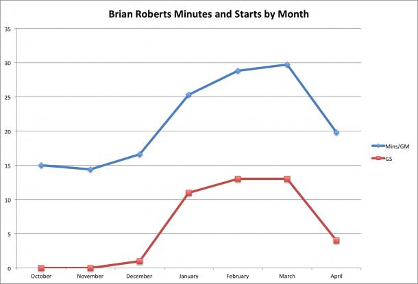 Brian Roberts Starts