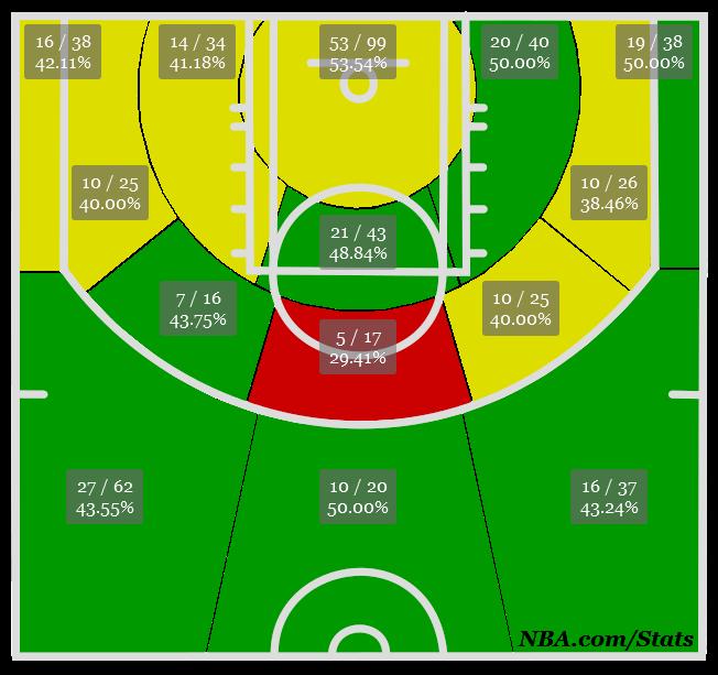 Morrow shot chart 13-14