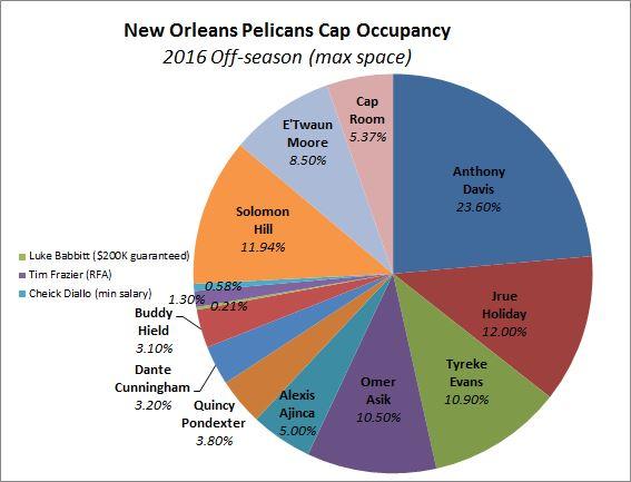Pels-2016-salary-cap-occupancy-chart-max